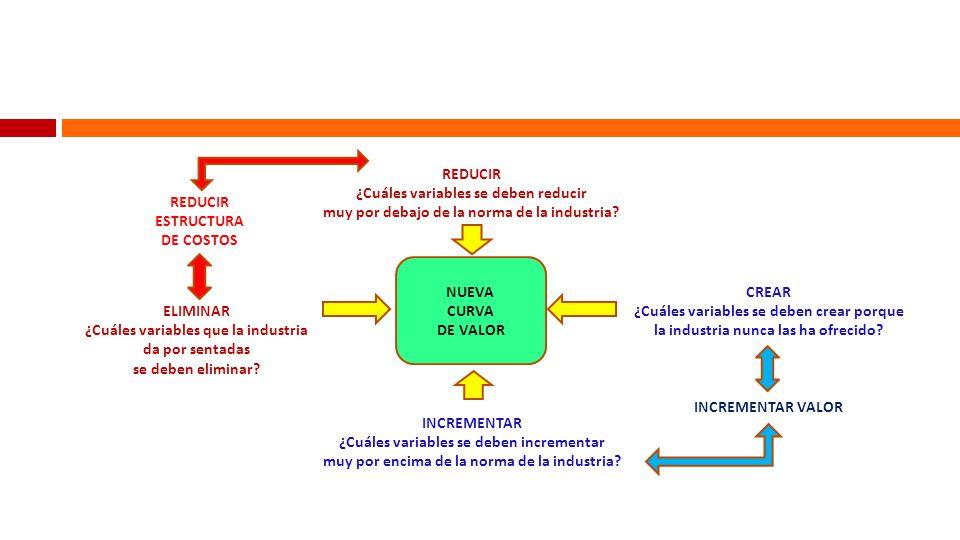 Modelo integral del cambio CAMBIO PENSAMIENTO (Transformación cultural) CAMBIO PENSAMIENTO (Transformación cultural) CAMBIO ORGANIZACIÓN (Reestructuración) CAMBIO ORGANIZACIÓN (Reestructuración) CAMBIO LIDERAZGO (Tipo de dirección) CAMBIO LIDERAZGO (Tipo de dirección) CAMBIO OPERACIONAL (Sistemas, métodos, herramientas) CAMBIO OPERACIONAL (Sistemas, métodos, herramientas)