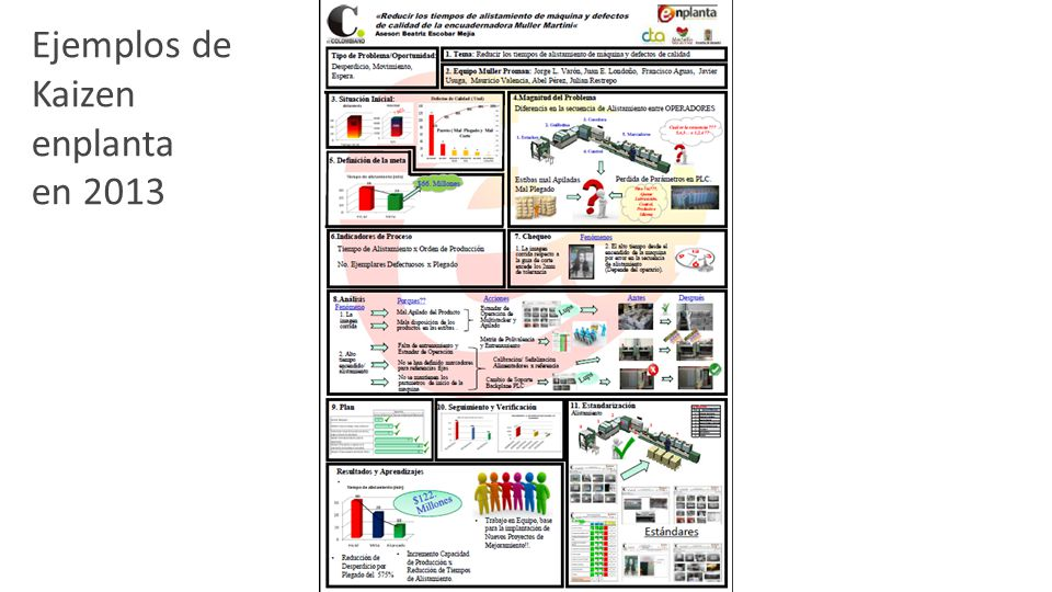 FASES DE ACOMPAÑAMIENTO TIEMPO Fase 2: Planeación Chequeo Análisis Plan Fase 3: Aprendizaje Aplicación del Plan Verificación Estandarización Resultados y Aprendizajes Fase 0: Formación básica Conformación de Equipo Selección del tema Situación actual Magnitud del problema Definición de la meta Línea de base de entrada Fase 1: Identificación