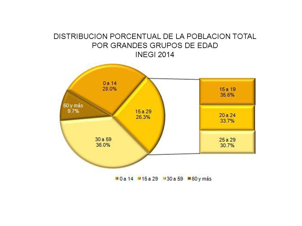 DISTRIBUCION PORCENTUAL DE LA POBLACION TOTAL POR GRANDES GRUPOS DE EDAD INEGI 2014
