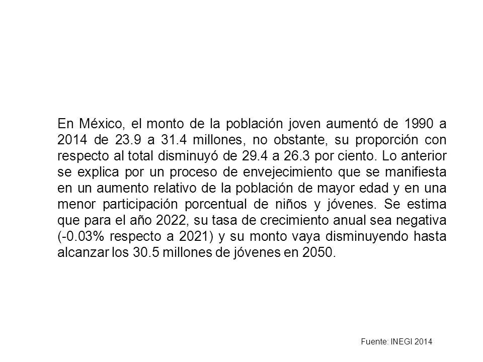 En México, el monto de la población joven aumentó de 1990 a 2014 de 23.9 a 31.4 millones, no obstante, su proporción con respecto al total disminuyó de 29.4 a 26.3 por ciento.
