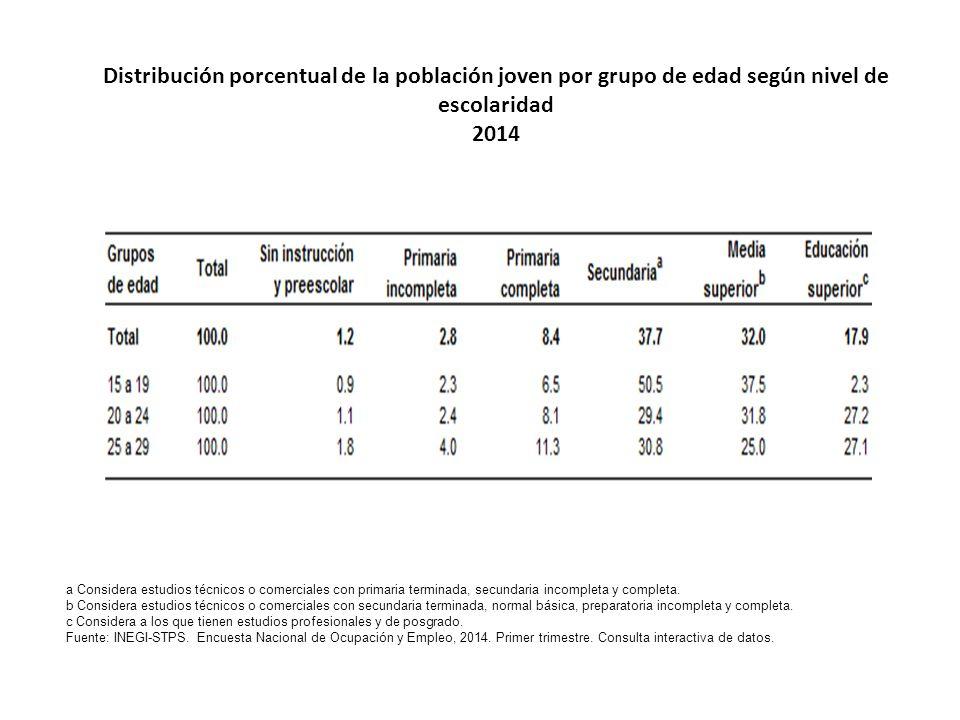 Distribución porcentual de la población joven por grupo de edad según nivel de escolaridad 2014 a Considera estudios técnicos o comerciales con primaria terminada, secundaria incompleta y completa.