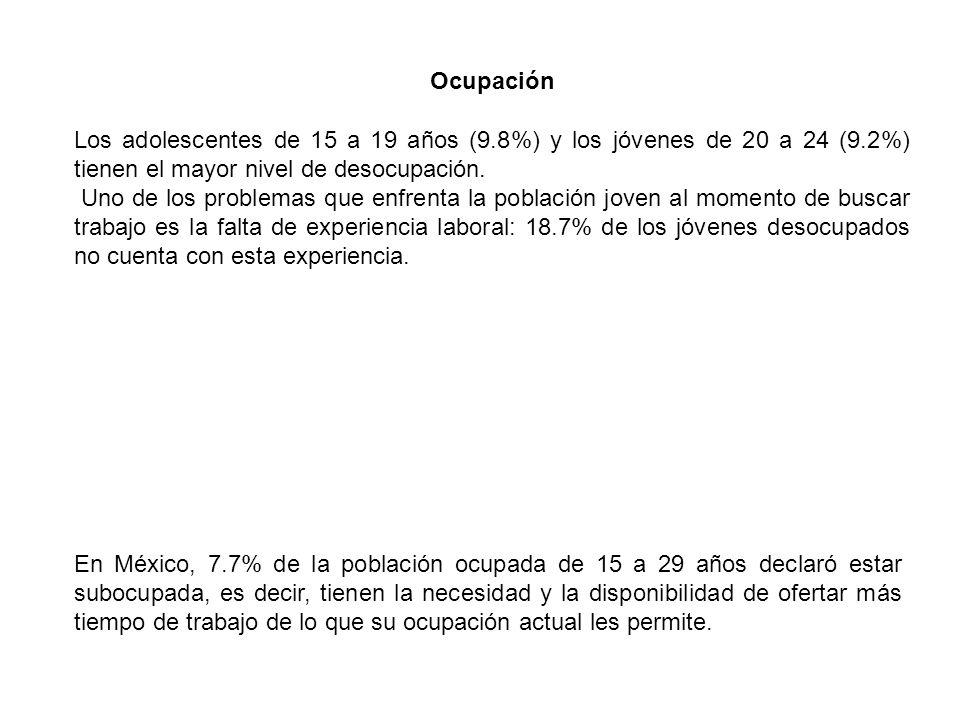 Los adolescentes de 15 a 19 años (9.8%) y los jóvenes de 20 a 24 (9.2%) tienen el mayor nivel de desocupación.