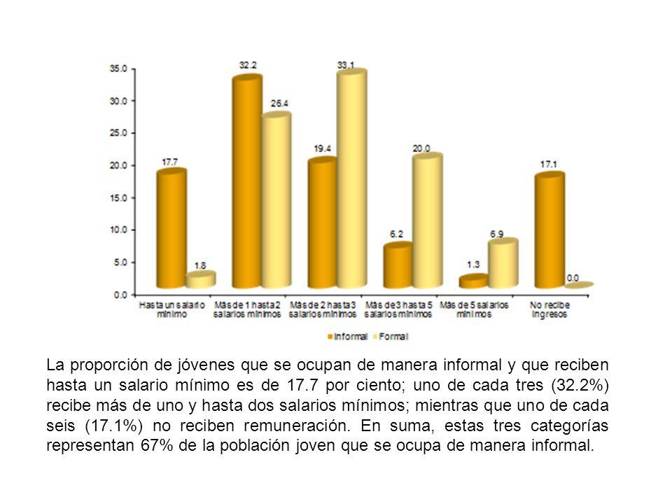 La proporción de jóvenes que se ocupan de manera informal y que reciben hasta un salario mínimo es de 17.7 por ciento; uno de cada tres (32.2%) recibe más de uno y hasta dos salarios mínimos; mientras que uno de cada seis (17.1%) no reciben remuneración.