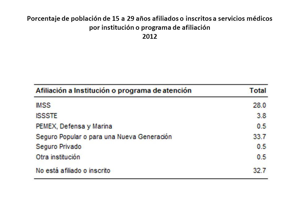 Porcentaje de población de 15 a 29 años afiliados o inscritos a servicios médicos por institución o programa de afiliación 2012