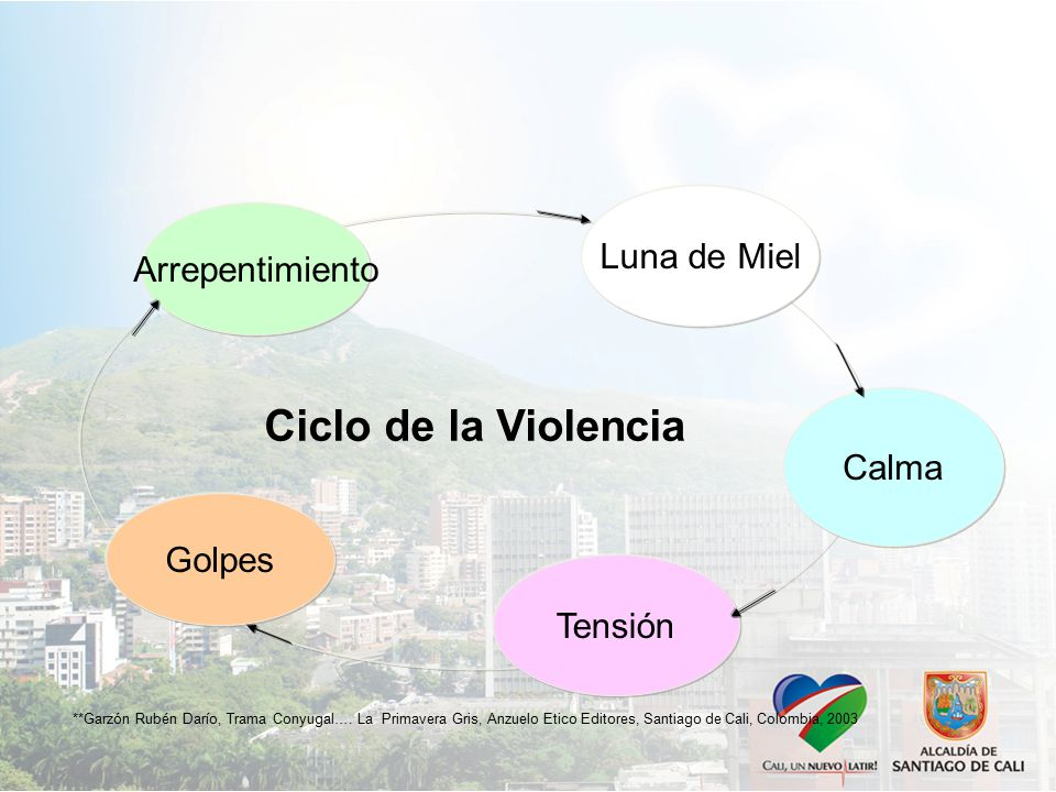 **Garzón Rubén Darío, Trama Conyugal….