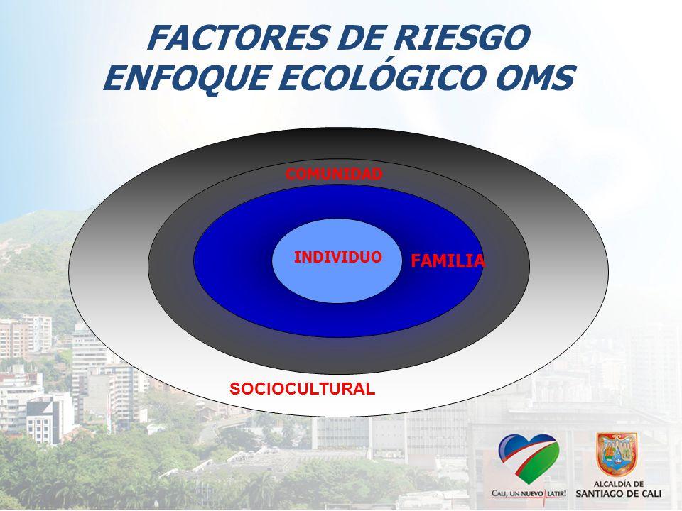 FACTORES DE RIESGO ENFOQUE ECOLÓGICO OMS SOCIOCULTURAL FAMILIA COMUNIDAD INDIVIDUO