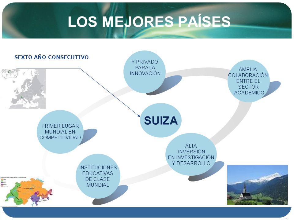 LOS MEJORES PAÍSES Y PRIVADO PARA LA INNOVACIÓN Text SEXTO AÑO CONSECUTIVO AMPLIA COLABORACIÓN ENTRE EL SECTOR ACADÉMICO INSTITUCIONES EDUCATIVAS DE CLASE MUNDIAL PRIMER LUGAR MUNDIAL EN COMPETITIVIDAD ALTA INVERSIÓN EN INVESTIGACIÓN Y DESARROLLO SUIZA