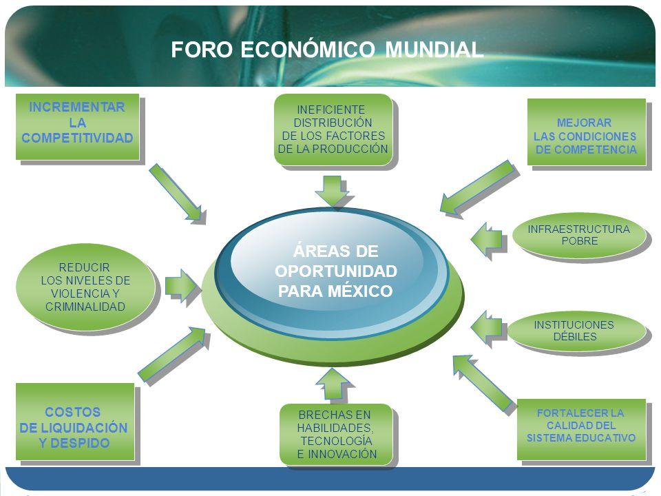 FORO ECONÓMICO MUNDIAL ÁREAS DE OPORTUNIDAD PARA MÉXICO INCREMENTAR LA COMPETITIVIDAD INCREMENTAR LA COMPETITIVIDAD MEJORAR LAS CONDICIONES DE COMPETENCIA MEJORAR LAS CONDICIONES DE COMPETENCIA FORTALECER LA CALIDAD DEL SISTEMA EDUCATIVO FORTALECER LA CALIDAD DEL SISTEMA EDUCATIVO COSTOS DE LIQUIDACIÓN Y DESPIDO COSTOS DE LIQUIDACIÓN Y DESPIDO REDUCIR LOS NIVELES DE VIOLENCIA Y CRIMINALIDAD REDUCIR LOS NIVELES DE VIOLENCIA Y CRIMINALIDAD INFRAESTRUCTURA POBRE INFRAESTRUCTURA POBRE INSTITUCIONES DÉBILES INSTITUCIONES DÉBILES INEFICIENTE DISTRIBUCIÓN DE LOS FACTORES DE LA PRODUCCIÓN INEFICIENTE DISTRIBUCIÓN DE LOS FACTORES DE LA PRODUCCIÓN BRECHAS EN HABILIDADES, TECNOLOGÍA E INNOVACIÓN BRECHAS EN HABILIDADES, TECNOLOGÍA E INNOVACIÓN