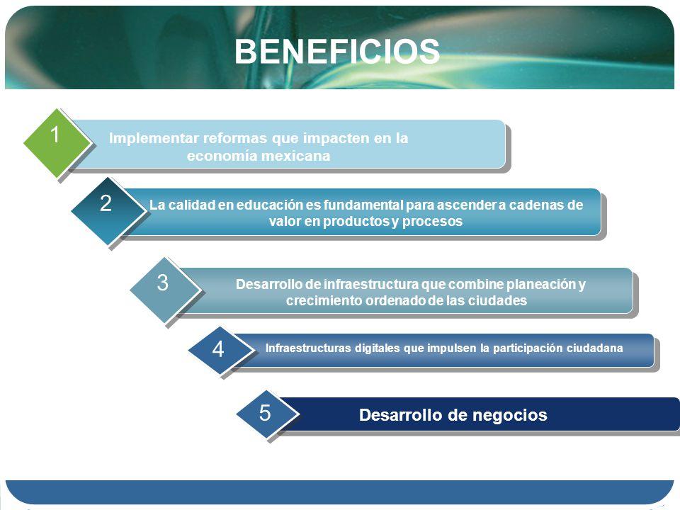 BENEFICIOS Implementar reformas que impacten en la economía mexicana 1 La calidad en educación es fundamental para ascender a cadenas de valor en productos y procesos 2 Desarrollo de infraestructura que combine planeación y crecimiento ordenado de las ciudades 3 Infraestructuras digitales que impulsen la participación ciudadana 4 Desarrollo de negocios 5