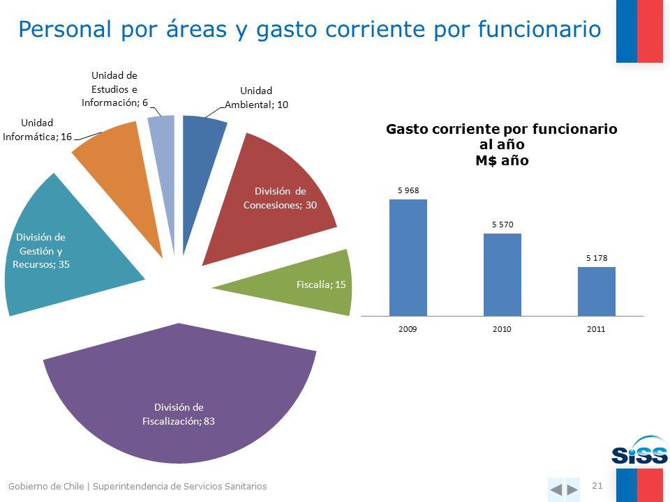 Personal de la SISS  Total Dotación Utilizada 2010: 195 Funcionarios Gobierno de Chile   Superintendencia de Servicios Sanitarios 20