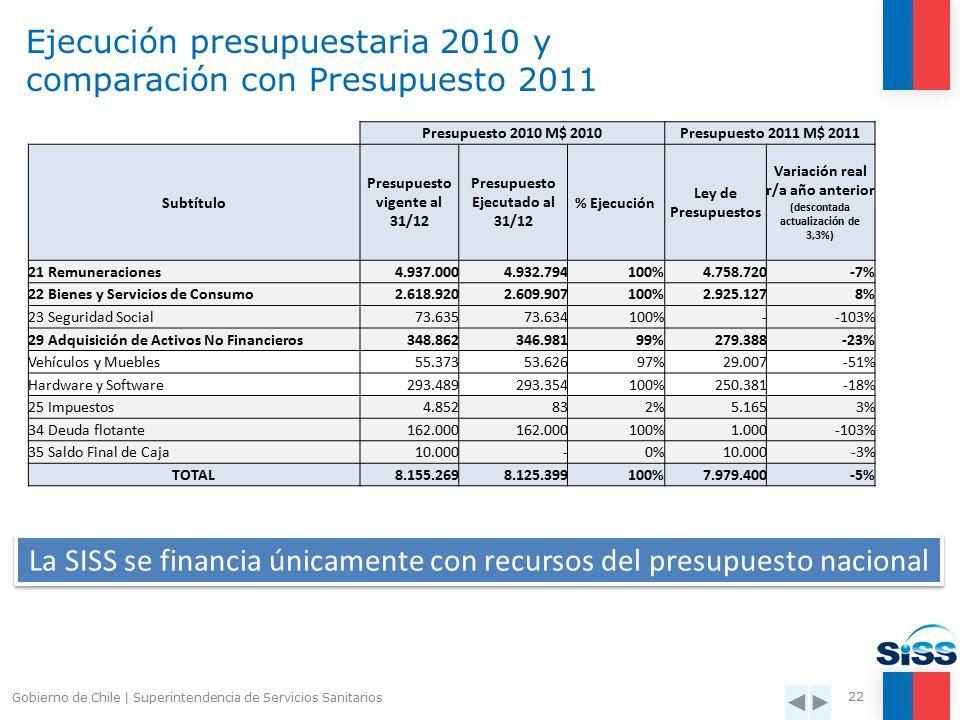 Gobierno de Chile   Superintendencia de Servicios Sanitarios 21 Personal por áreas y gasto corriente por funcionario