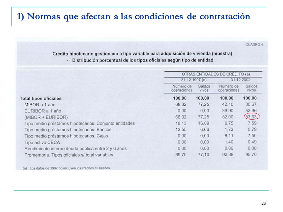 28 1) Normas que afectan a las condiciones de contratación