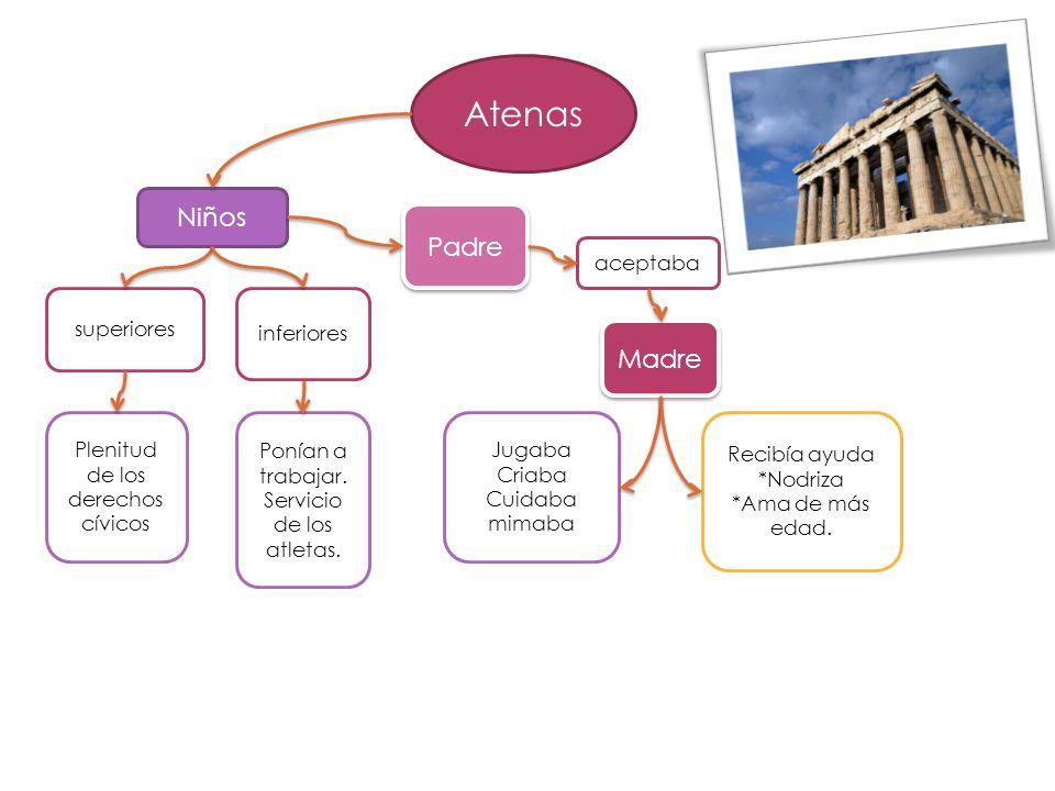 Atenas superiores Plenitud de los derechos cívicos inferiores Ponían a trabajar.