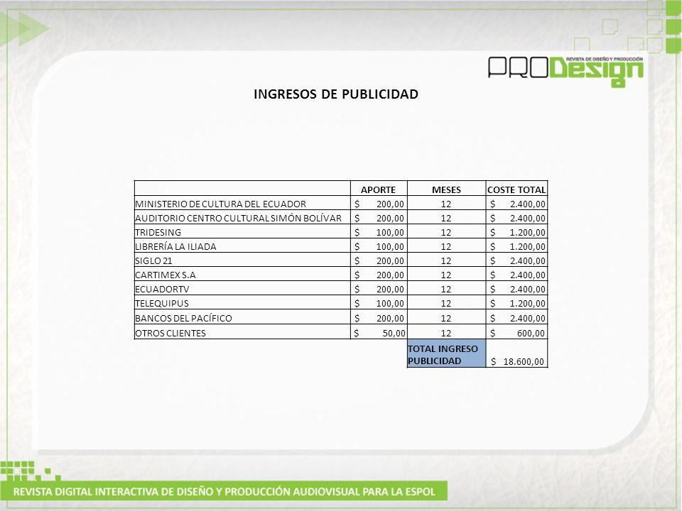 APORTEMESESCOSTE TOTAL MINISTERIO DE CULTURA DEL ECUADOR $ 200,0012 $ 2.400,00 AUDITORIO CENTRO CULTURAL SIMÓN BOLÍVAR $ 200,0012 $ 2.400,00 TRIDESING $ 100,0012 $ 1.200,00 LIBRERÍA LA ILIADA $ 100,0012 $ 1.200,00 SIGLO 21 $ 200,0012 $ 2.400,00 CARTIMEX S.A $ 200,0012 $ 2.400,00 ECUADORTV $ 200,0012 $ 2.400,00 TELEQUIPUS $ 100,0012 $ 1.200,00 BANCOS DEL PACÍFICO $ 200,0012 $ 2.400,00 OTROS CLIENTES $ 50,0012 $ 600,00 TOTAL INGRESO PUBLICIDAD $ 18.600,00 INGRESOS DE PUBLICIDAD