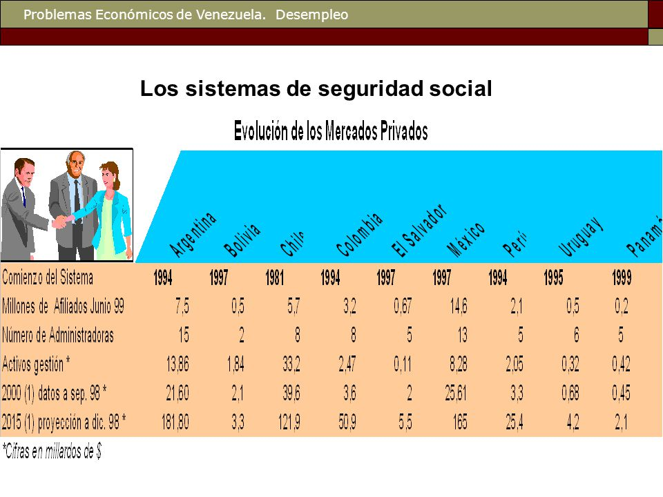 Problemas Económicos de Venezuela. Desempleo Los sistemas de seguridad social