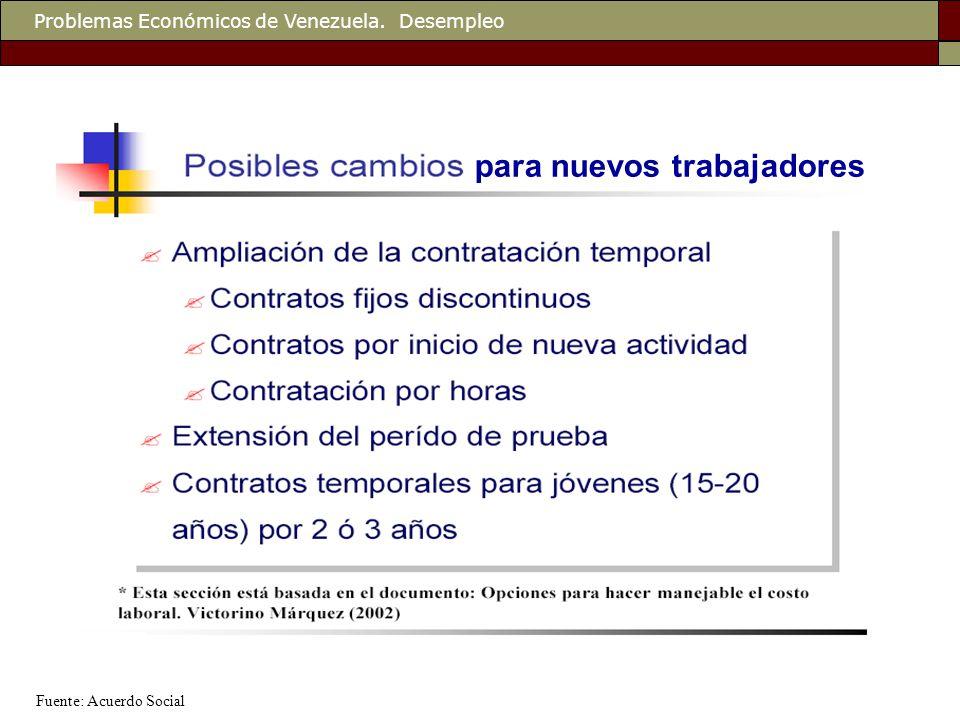 Problemas Económicos de Venezuela. Desempleo para nuevos trabajadores Fuente: Acuerdo Social