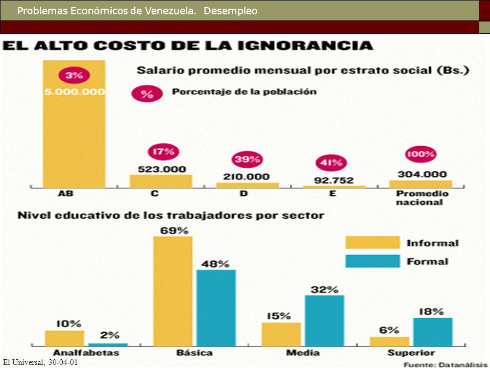 Problemas Económicos de Venezuela. Desempleo El Universal, 30-04-01