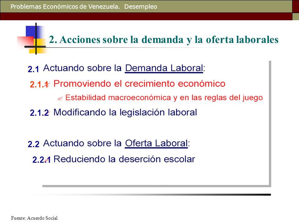 Problemas Económicos de Venezuela. Desempleo 2.