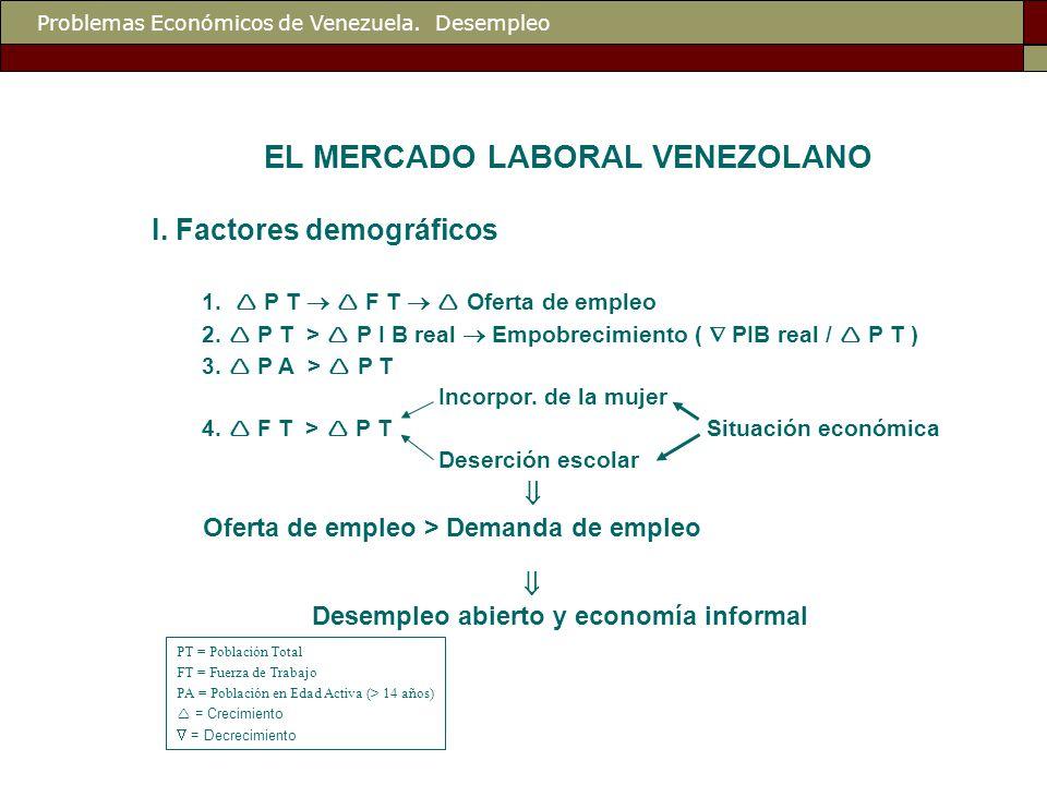 Problemas Económicos de Venezuela. Desempleo EL MERCADO LABORAL VENEZOLANO I.