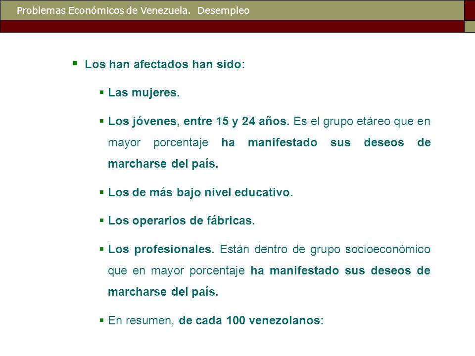 Problemas Económicos de Venezuela. Desempleo  Los han afectados han sido:  Las mujeres.