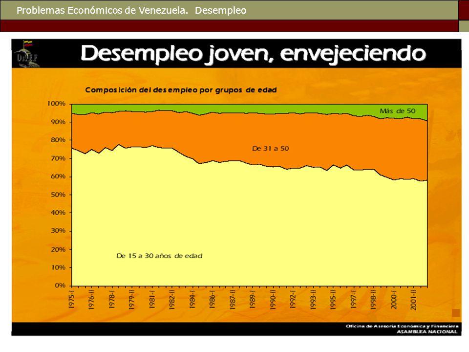 Problemas Económicos de Venezuela. Desempleo
