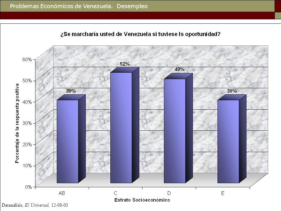 Datanálisis, El Universal, 12-08-03