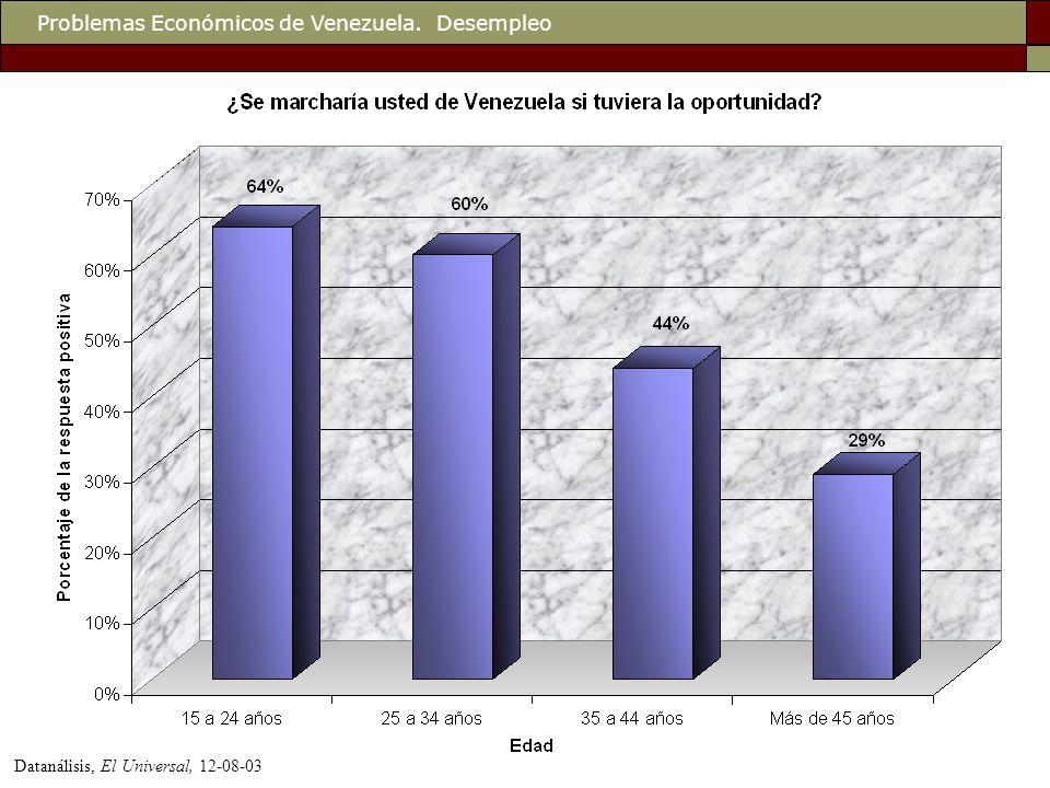 Problemas Económicos de Venezuela. Desempleo Datanálisis, El Universal, 12-08-03