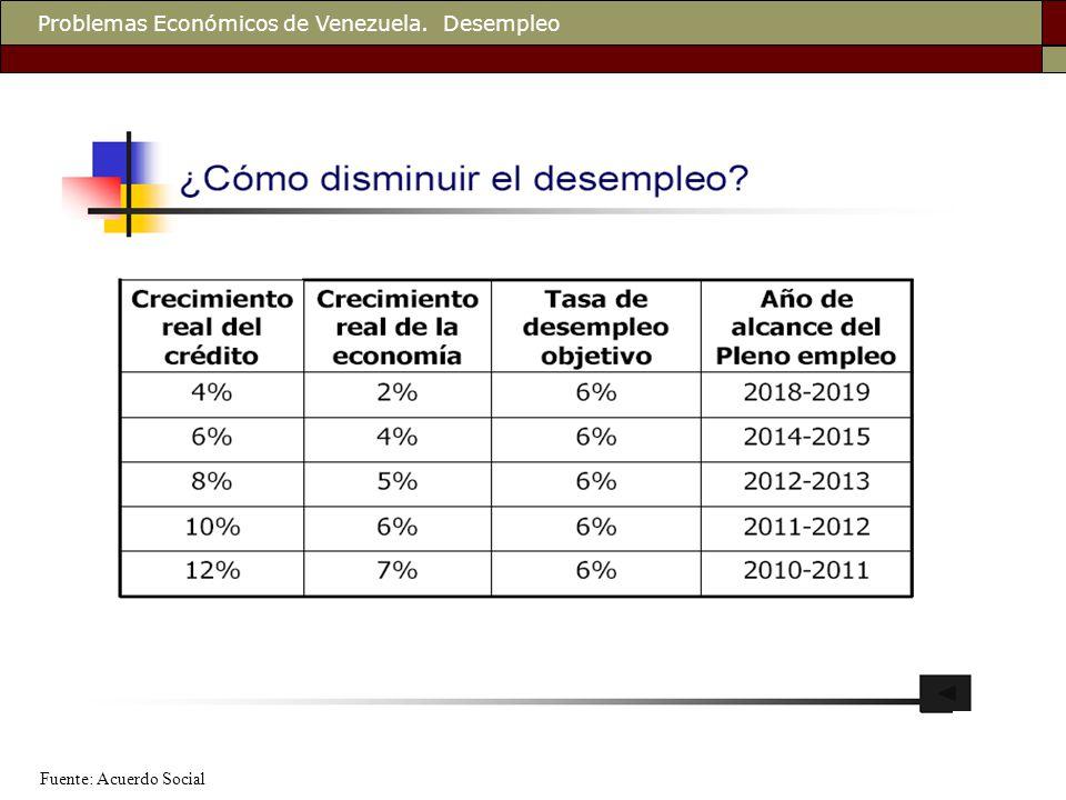 Problemas Económicos de Venezuela. Desempleo Fuente: Acuerdo Social