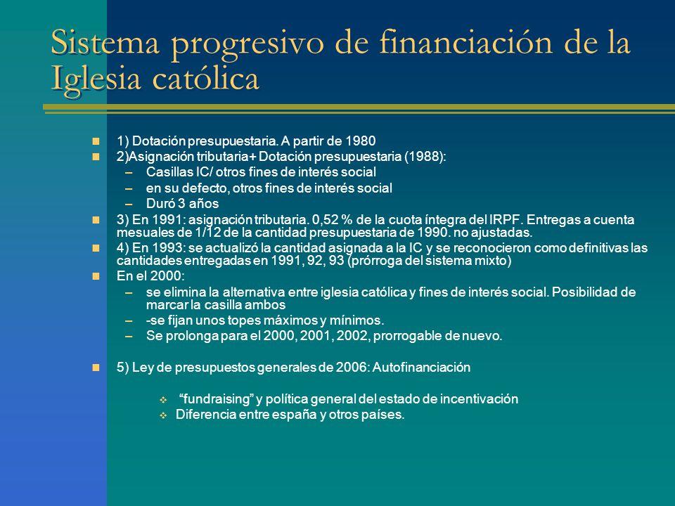 Sistema progresivo de financiación de la Iglesia católica 1) Dotación presupuestaria.