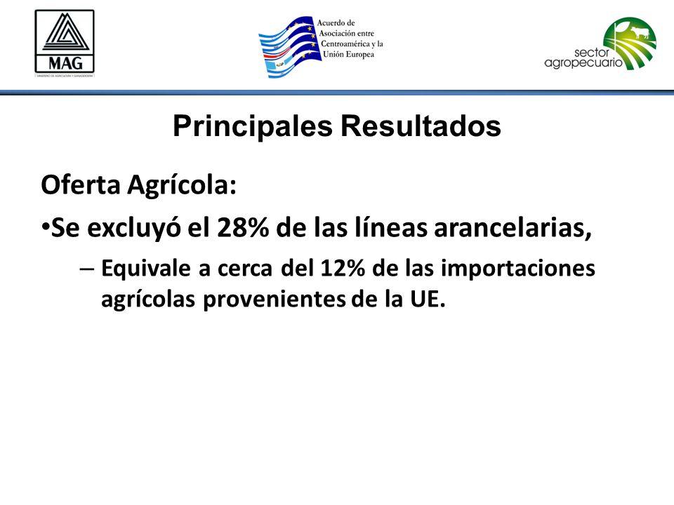 Principales Resultados Oferta Agrícola: Se excluyó el 28% de las líneas arancelarias, – Equivale a cerca del 12% de las importaciones agrícolas provenientes de la UE.
