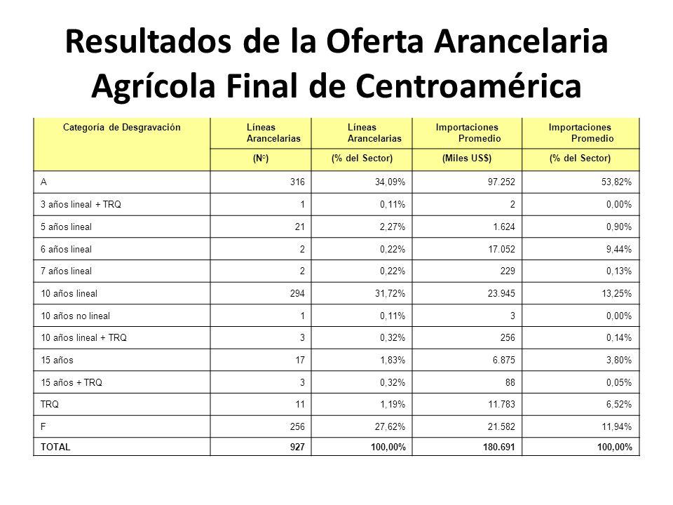 Resultados de la Oferta Arancelaria Agrícola Final de Centroamérica Categoría de DesgravaciónLíneas Arancelarias Importaciones Promedio (N°)(% del Sector)(Miles US$)(% del Sector) A31634,09% 97.25253,82% 3 años lineal + TRQ10,11% 20,00% 5 años lineal212,27% 1.6240,90% 6 años lineal20,22% 17.0529,44% 7 años lineal20,22% 2290,13% 10 años lineal29431,72% 23.94513,25% 10 años no lineal10,11% 30,00% 10 años lineal + TRQ30,32% 2560,14% 15 años171,83% 6.8753,80% 15 años + TRQ30,32% 880,05% TRQ111,19% 11.7836,52% F25627,62% 21.58211,94% TOTAL927100,00%180.691100,00%