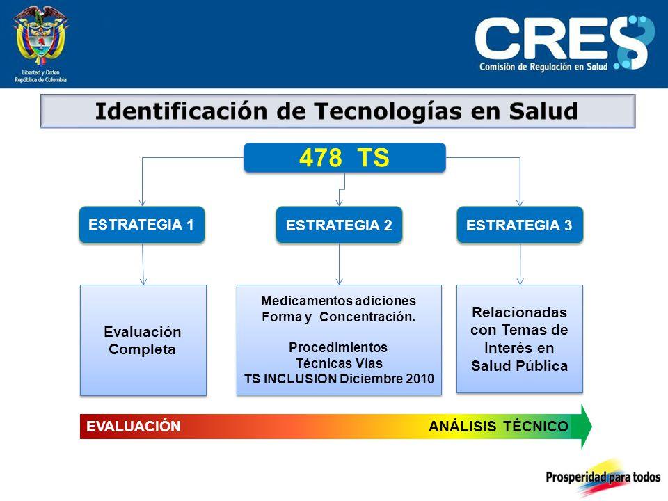478 TS ESTRATEGIA 1 ESTRATEGIA 2 ESTRATEGIA 3 Evaluación Completa Medicamentos adiciones Forma y Concentración.