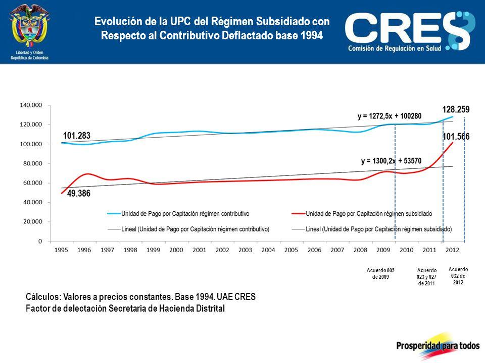 Evolución de la UPC del Régimen Subsidiado con Respecto al Contributivo Deflactado base 1994 Acuerdo 005 de 2009 Acuerdo 023 y 027 de 2011 Acuerdo 032 de 2012 Cálculos: Valores a precios constantes.