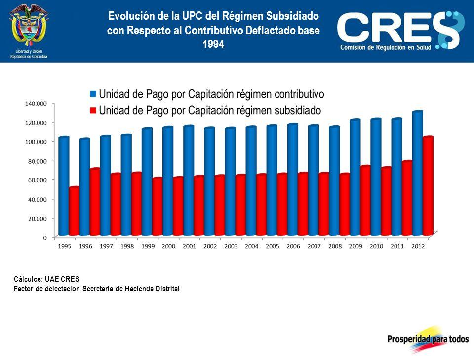 Evolución de la UPC del Régimen Subsidiado con Respecto al Contributivo Deflactado base 1994 Cálculos: UAE CRES Factor de delectación Secretaria de Hacienda Distrital
