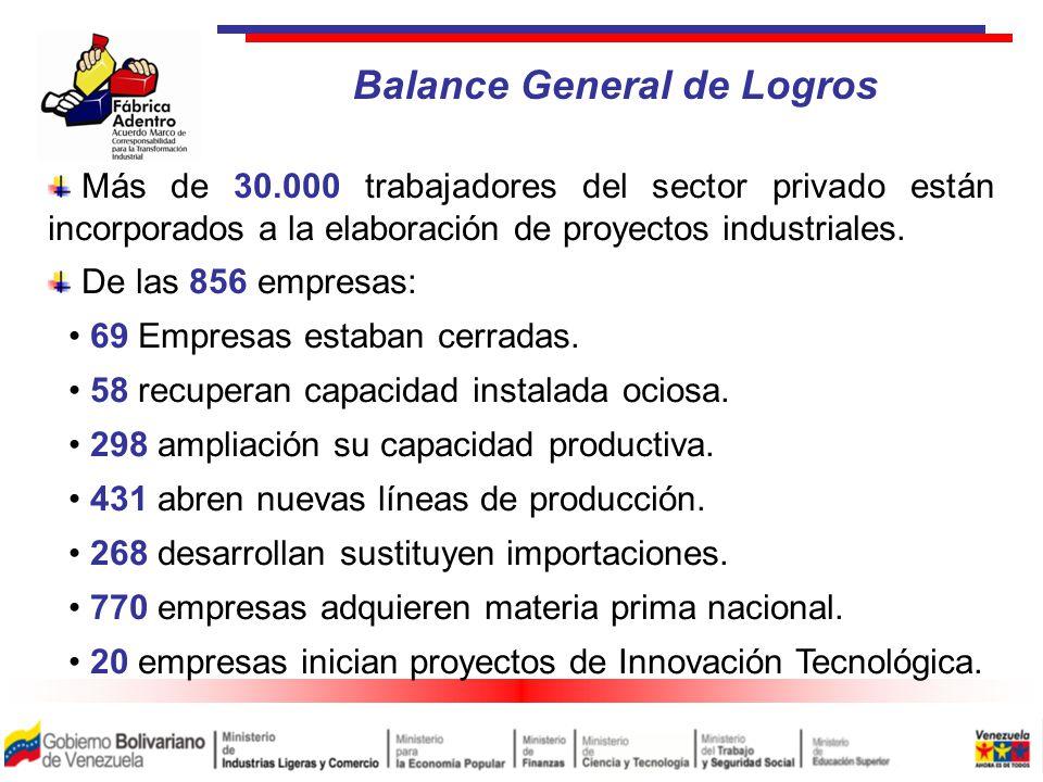 Más de 30.000 trabajadores del sector privado están incorporados a la elaboración de proyectos industriales.