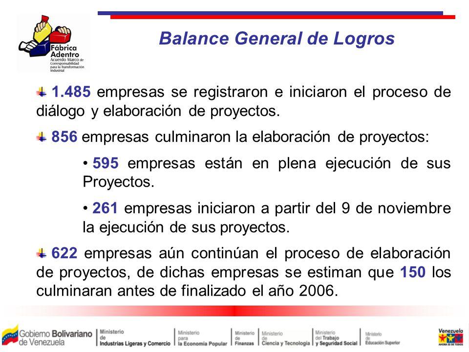 1.485 empresas se registraron e iniciaron el proceso de diálogo y elaboración de proyectos.