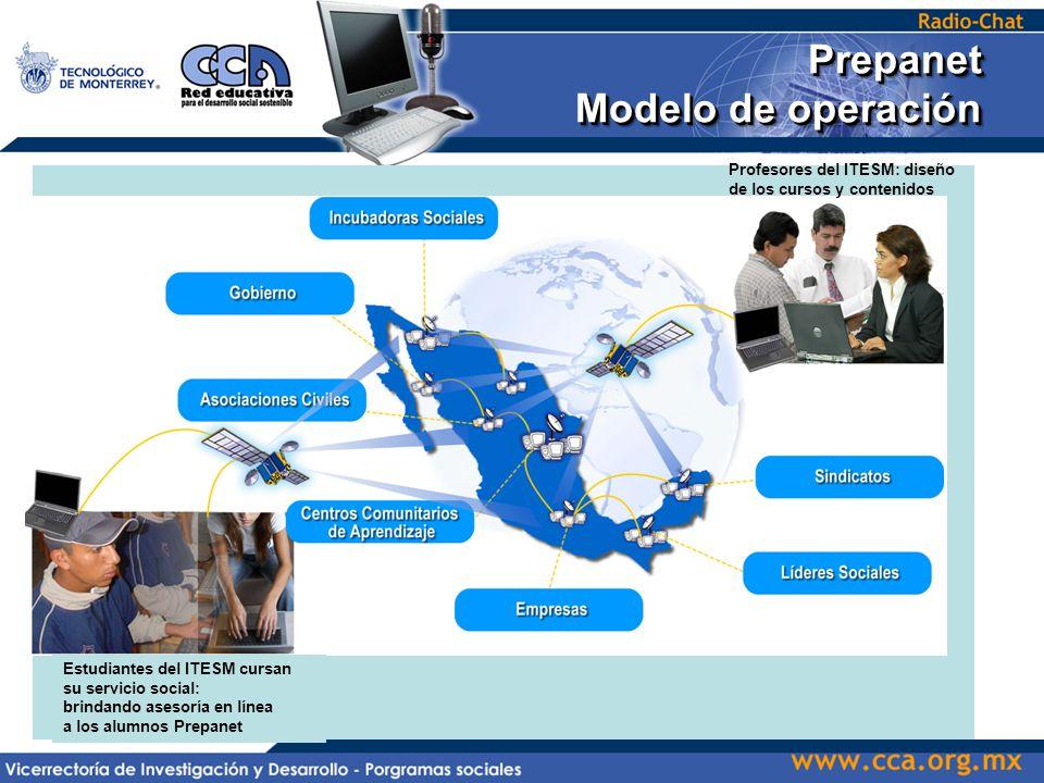 Prepanet Modelo de operación Prepanet al alcance de todos Profesores del ITESM: diseño de los cursos y contenidos Estudiantes del ITESM cursan su servicio social: brindando asesoría en línea a los alumnos Prepanet