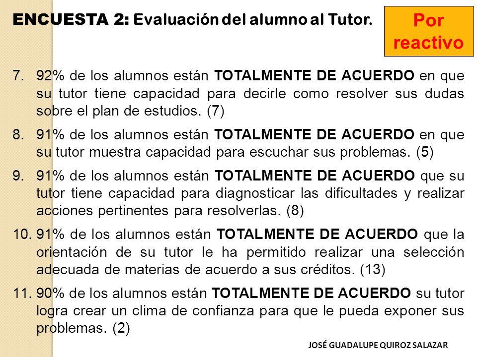 ENCUESTA 2: Evaluación del alumno al Tutor.