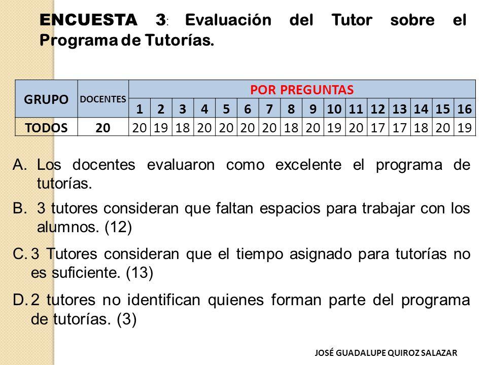 GRUPO DOCENTES POR PREGUNTAS 12345678910111213141516 TODOS20 191820 1820192017 182019 A.Los docentes evaluaron como excelente el programa de tutorías.