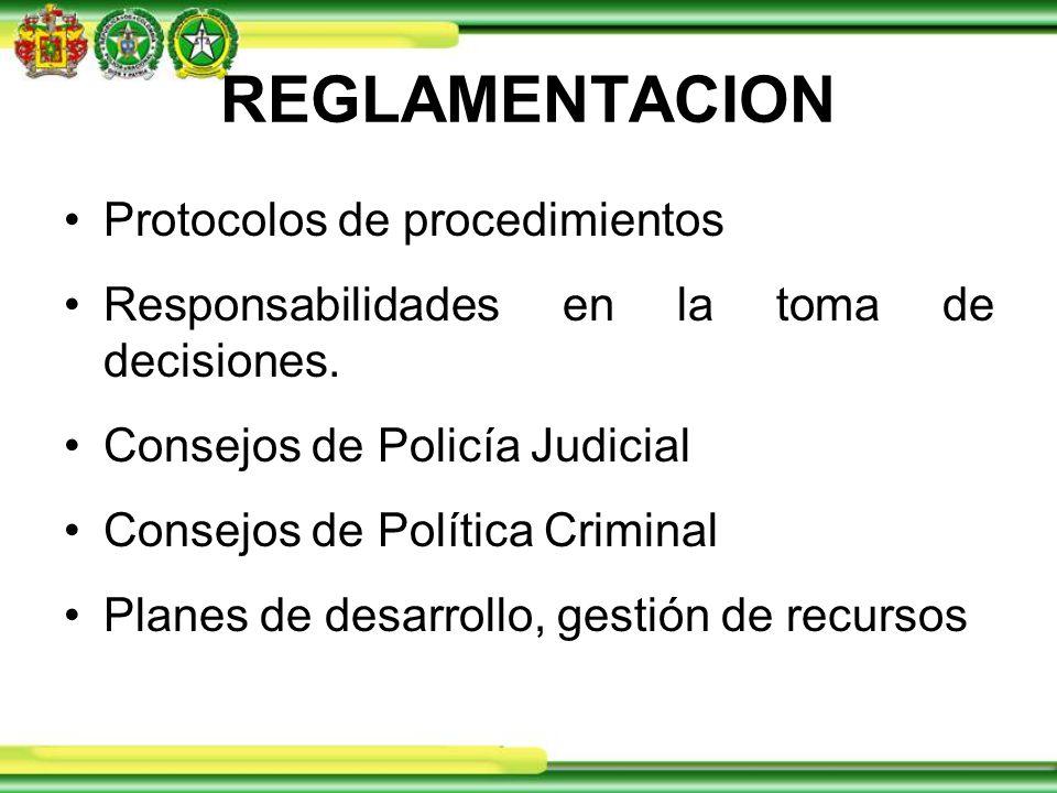 REGLAMENTACION Protocolos de procedimientos Responsabilidades en la toma de decisiones.