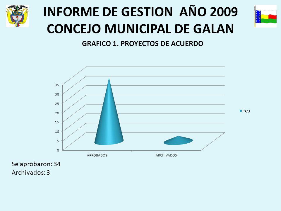 INFORME DE GESTION AÑO 2009 CONCEJO MUNICIPAL DE GALAN GRAFICO 1.
