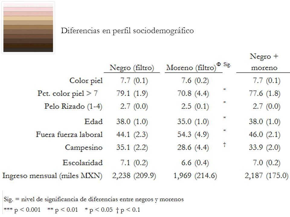 Diferencias en perfil sociodemográfico