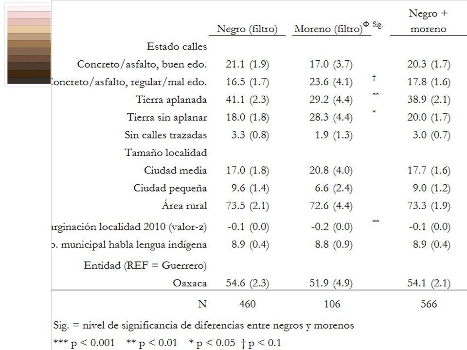 Diferencias en cobertura, demográficas