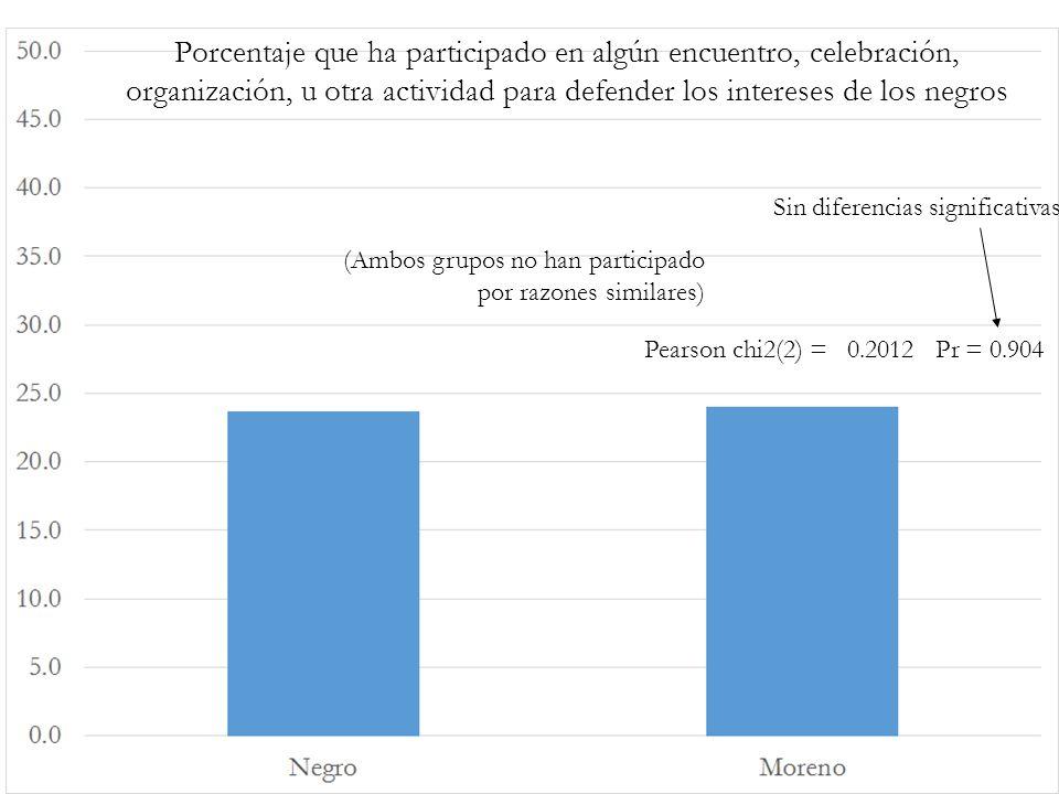Porcentaje que ha participado en algún encuentro, celebración, organización, u otra actividad para defender los intereses de los negros Pearson chi2(2) = 0.2012 Pr = 0.904 Sin diferencias significativas (Ambos grupos no han participado por razones similares)