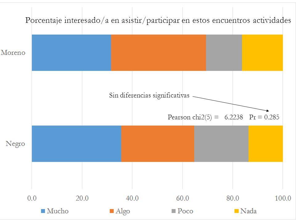 Porcentaje interesado/a en asistir/participar en estos encuentros actividades Pearson chi2(5) = 6.2238 Pr = 0.285 Sin diferencias significativas