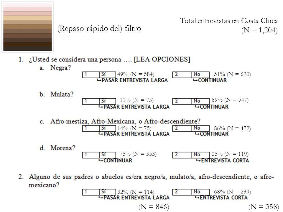 (Repaso rápido del) filtro 51% (N = 620)49% (N = 584) 11% (N = 73) 89% (N = 547) 14% (N = 75)86% (N = 472) 75% (N = 353)25% (N = 119) 32% (N = 114) 68% (N = 239) Total entrevistas en Costa Chica (N = 1,204) (N = 846) (N = 358)