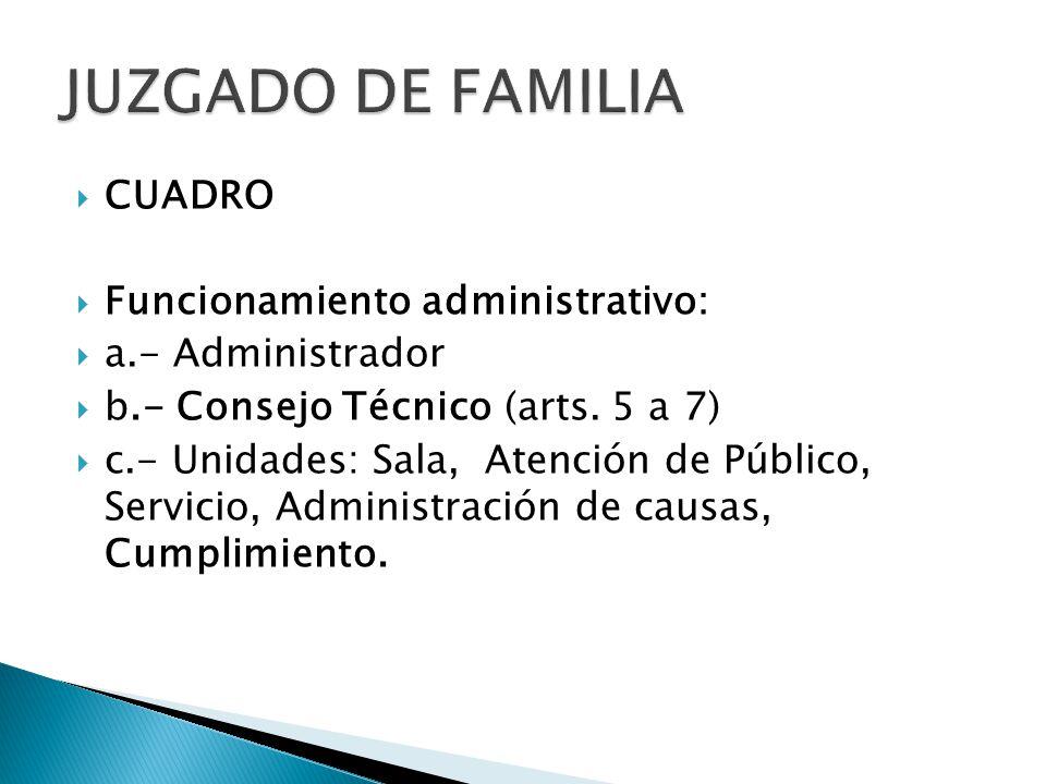  CUADRO  Funcionamiento administrativo:  a.- Administrador  b.- Consejo Técnico (arts.