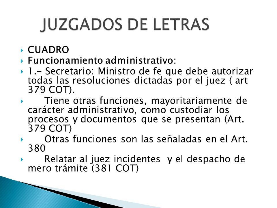  CUADRO  Funcionamiento administrativo:  1.- Secretario: Ministro de fe que debe autorizar todas las resoluciones dictadas por el juez ( art 379 COT).