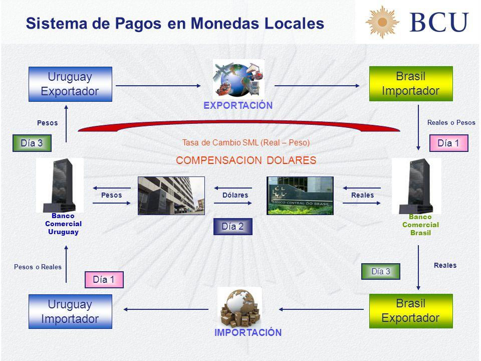 Sistema de Pagos en Monedas Locales Uruguay Importador Uruguay Exportador Brasil Importador Brasil Exportador IMPORTACIÓNEXPORTACIÓN Banco Comercial Uruguay Banco Comercial Brasil Tasa de Cambio SML (Real – Peso) COMPENSACION DOLARES Pesos Pesos o Reales Reales Reales o Pesos Dólares Día 2 Día 1 Día 3 Día 1