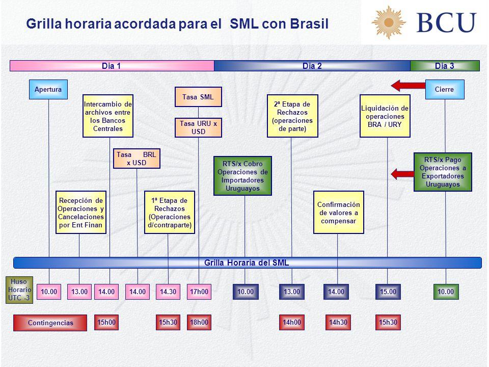 Grilla horaria acordada para el SML con Brasil 17h0013.00 Dia 2Dia 1 Apertura Liquidación de operaciones BRA / URY Cierre Tasa SML RTS/x Cobro Operaciones de Importadores Uruguayos 10.00 2ª Etapa de Rechazos (operaciones de parte) Recepción de Operaciones y Cancelaciones por Ent Finan 10.00 RTS/x Pago Operaciones a Exportadores Uruguayos Dia 3 Intercambio de archivos entre los Bancos Centrales 13.00 Confirmación de valores a compensar Tasa BRL x USD 14.00 Grilla Horaria del SML 15h3018h0014h0014h30 Contingencias 10.0014.00 1ª Etapa de Rechazos (Operaciones d/contraparte) 15h00 14.0015.00 Huso Horario UTC -3 15h30 14.30 Tasa URU x USD